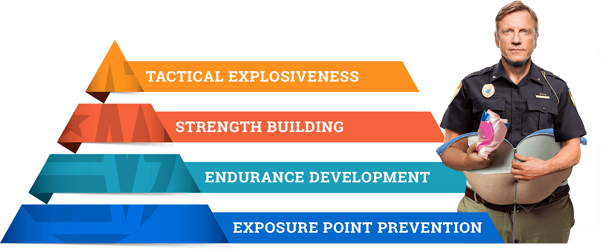 Tactical Functional Training Fitness Pyramid